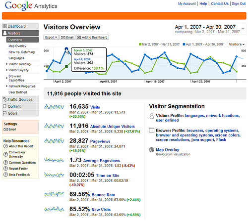 10 Free Web Analytics Tools For Your Website