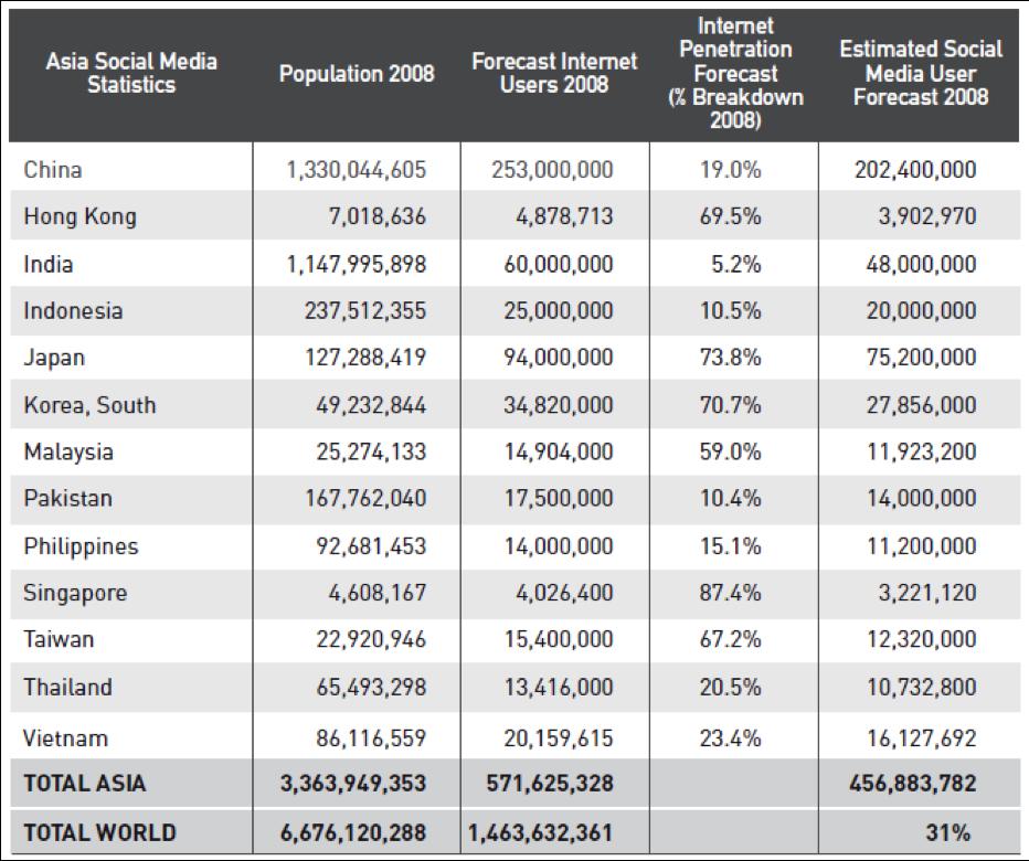 Asia Social Media Stats