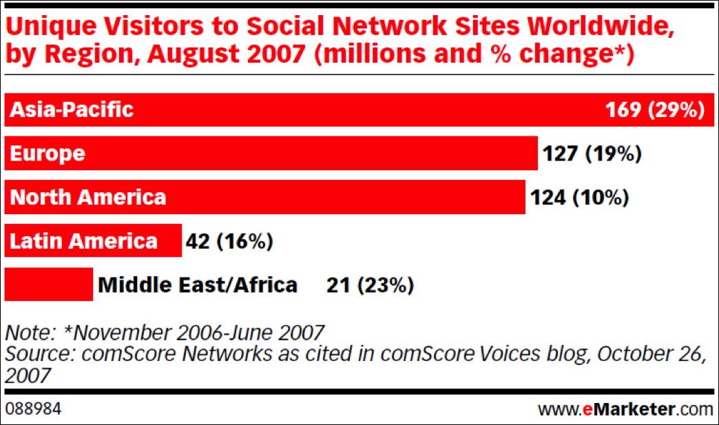 unique visitors to social sites