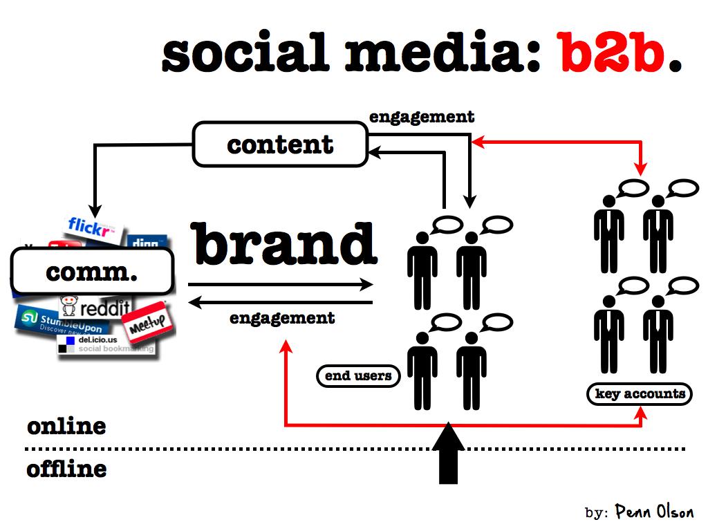 The Big B2B Social Media Marketing Plan