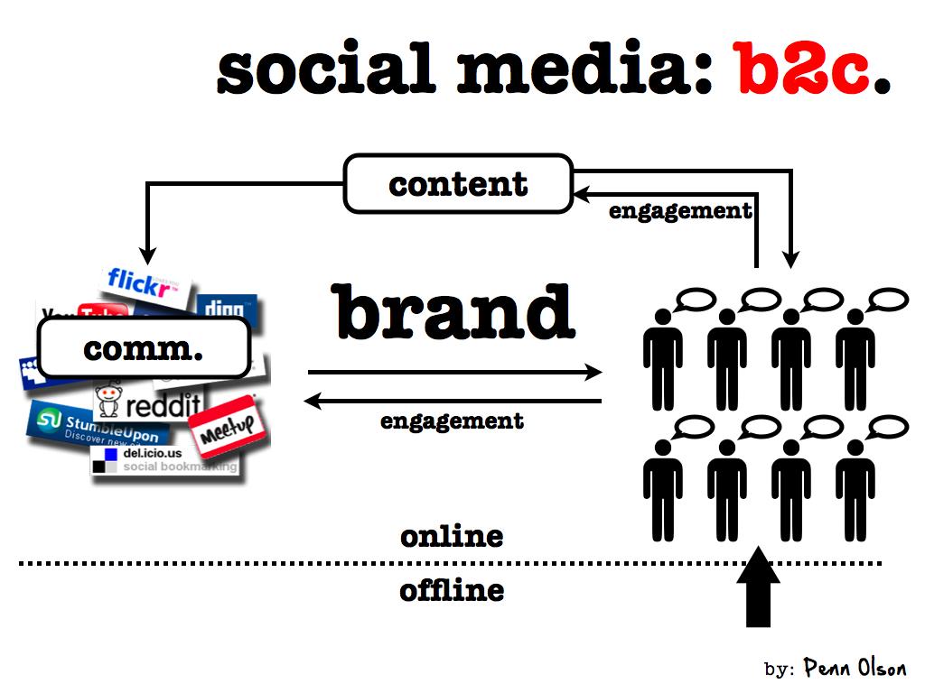 relationship between social media and marketing communication
