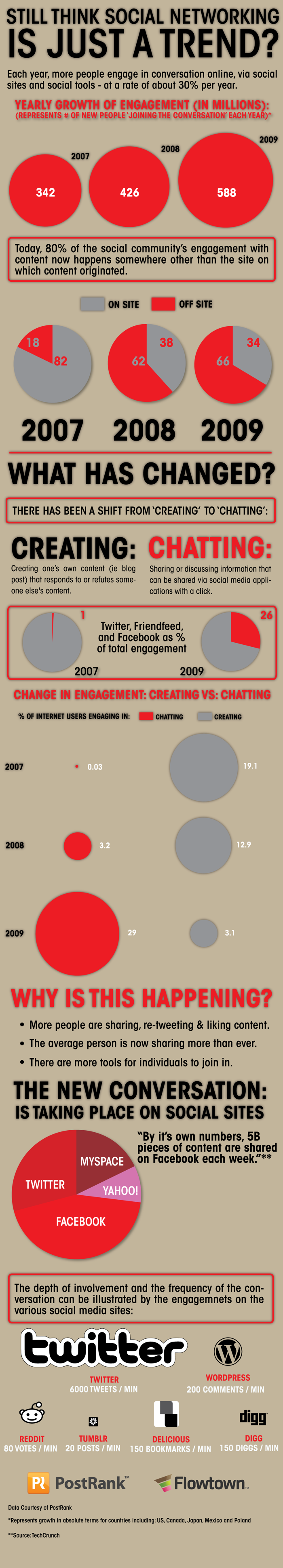 how-social-engagement-is-changing-1