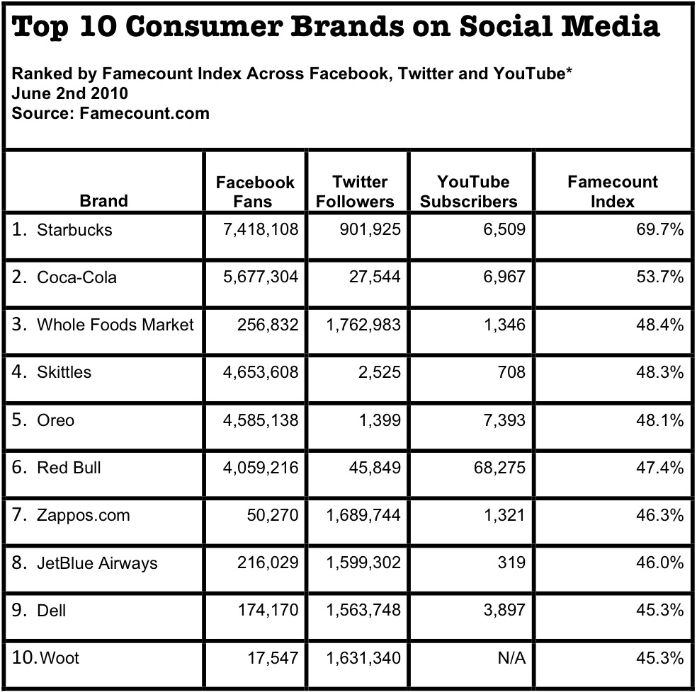 top ten social media consumer brands