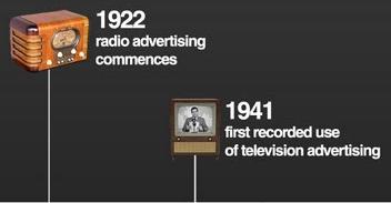 marketing channels timeline