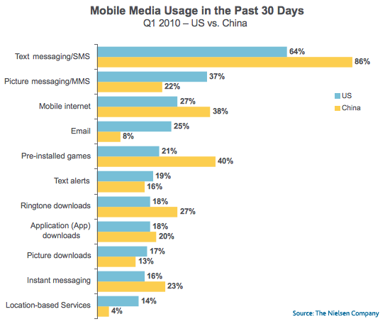 china us mobile behavior