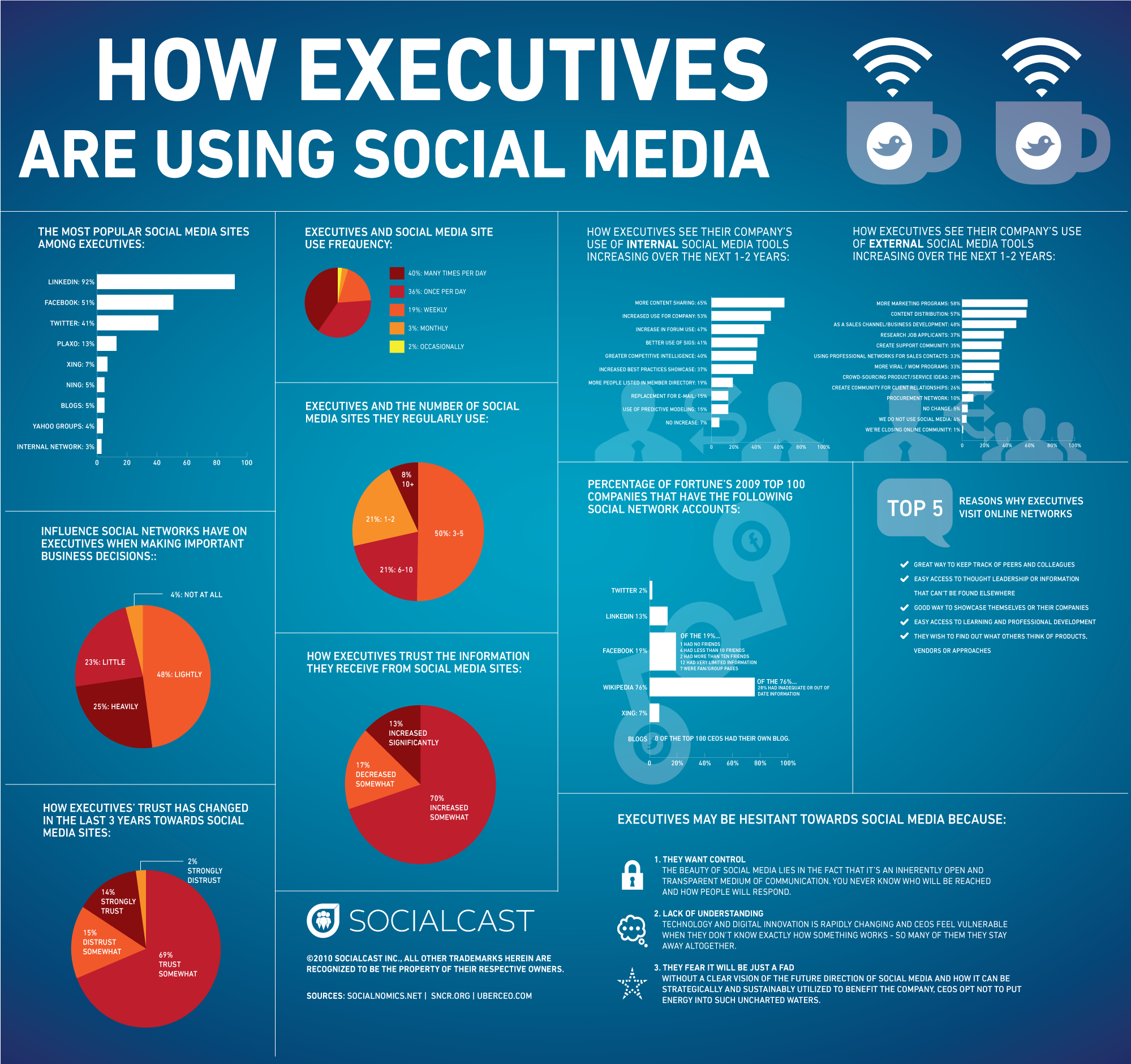 executives using social media