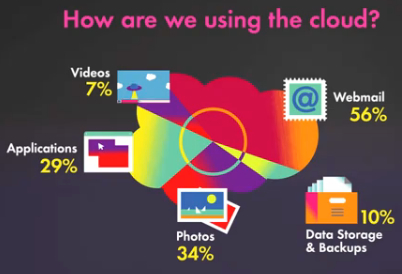 State of Cloud Computing [VIDEO]