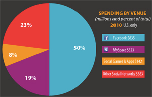 social-network-ad-spend