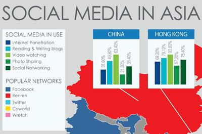 social-media-asia