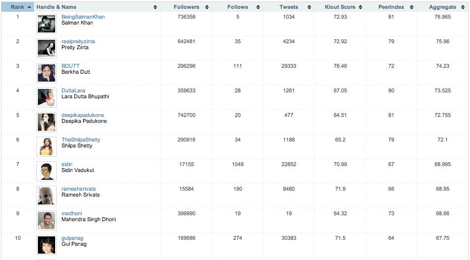 social media top-10