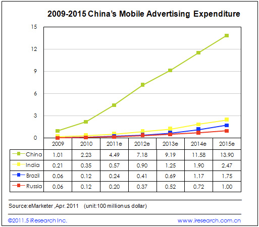 china-mobile-ad-market