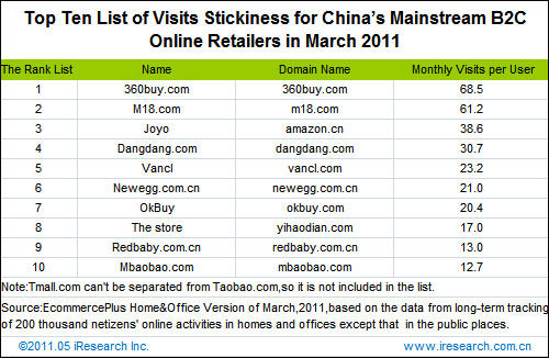 Top 10 Chinese E-Commerce Sites by Stickiness, Customer Loyalty