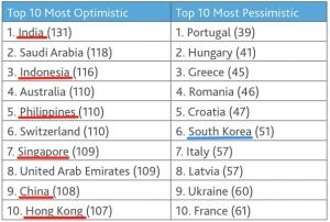 top-ten-optimistic-asia