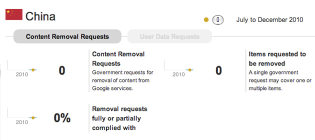 china-google-transparency-report
