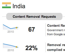 india-google-content-removal