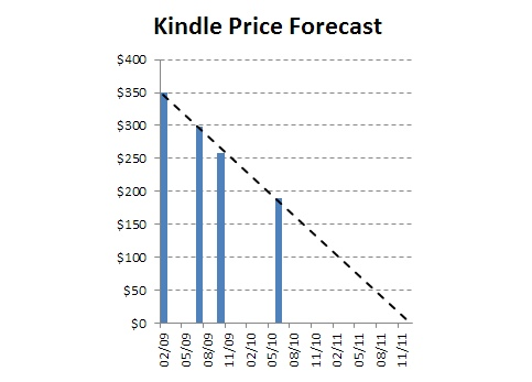 kindle-price