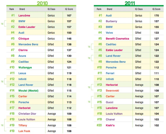 luxury brands list top 20 china iq list for