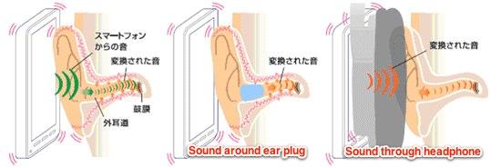KDDI and Kyocera's New Speaker Technology
