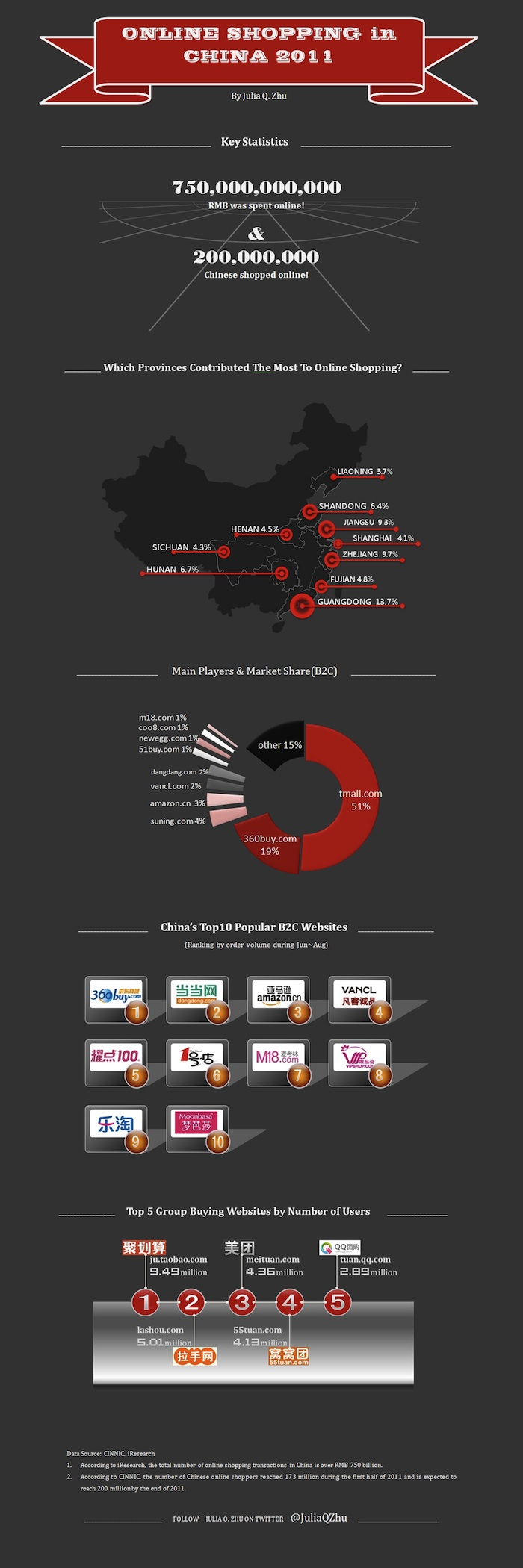 online shopping in china in 2011 infographic. Black Bedroom Furniture Sets. Home Design Ideas