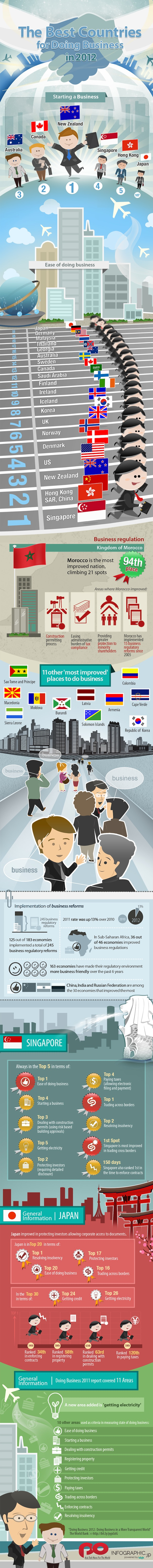 Doing_Business_2012 Infographic