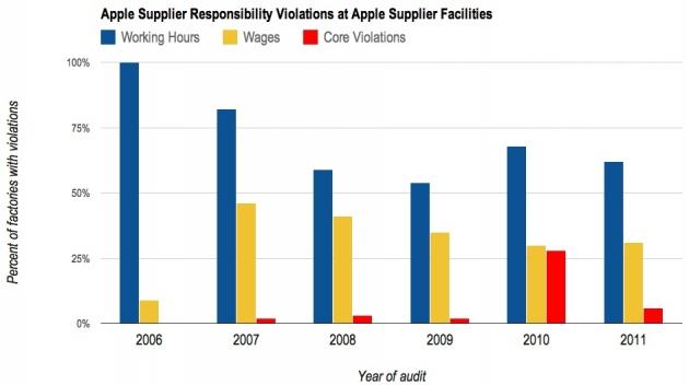 apple-chart-2