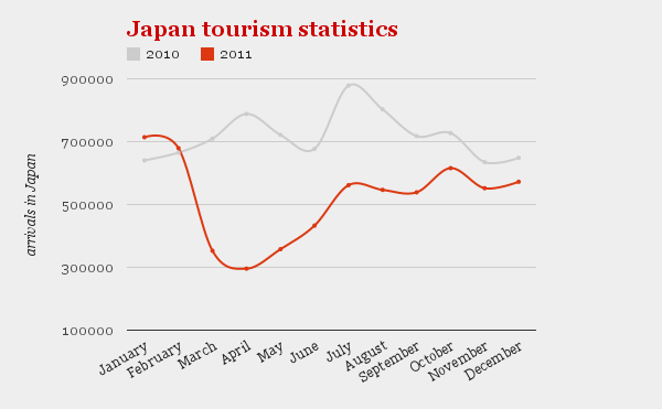 How To Make A Bump Key >> As Japan Uses Bloggers For Tourism Bump, Numbers Show Korea and China are Key
