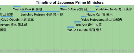 japan prime minister timeline
