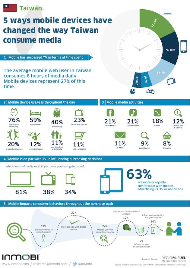 Taiwan Media Consumption