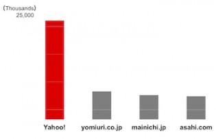 yahoo-news-chart
