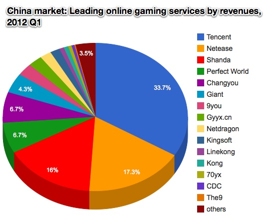 growing opportunity china s online gaming market China's e-commerce juggernaut alibaba, which commands nearly 80% of china's e-commerce market (a market position so strong even amazon opened a store on alibaba's b2c online market platform tmall.