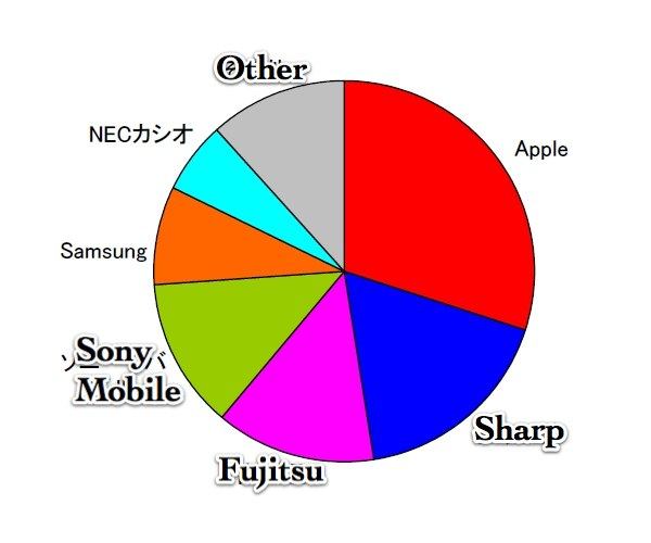 iPhone was Japan's Top Smartphone for 2011, But Android ...