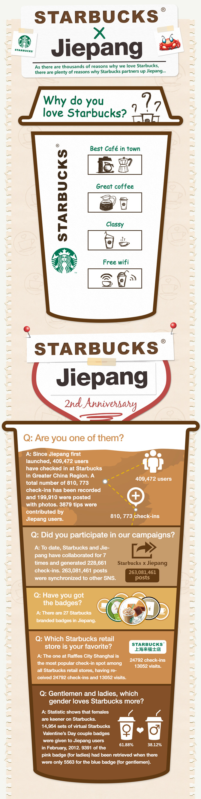 Most China Check-ins: Starbucks Tops on Jiepang for Second Year ...