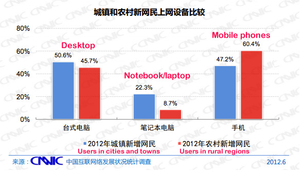 mobile-users-cities-vs-village