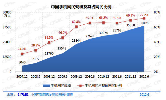 mobile-users-in-china
