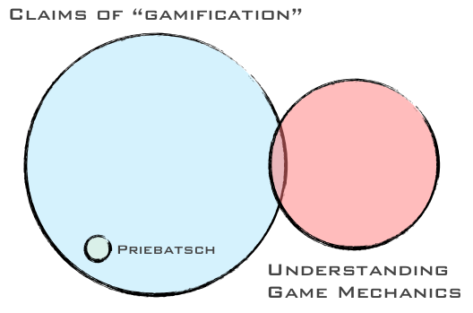 Gamification Venn Diagram