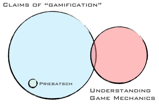 Gamification Venn Diagram
