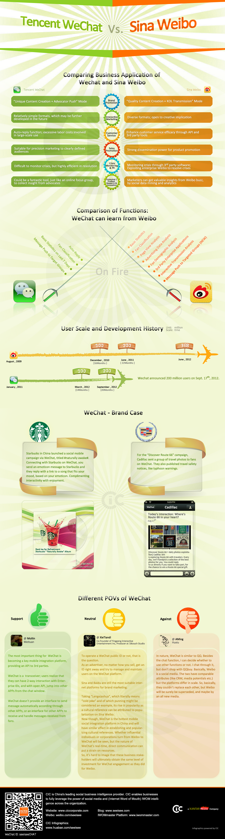weibo-wechat-business-infographic-china