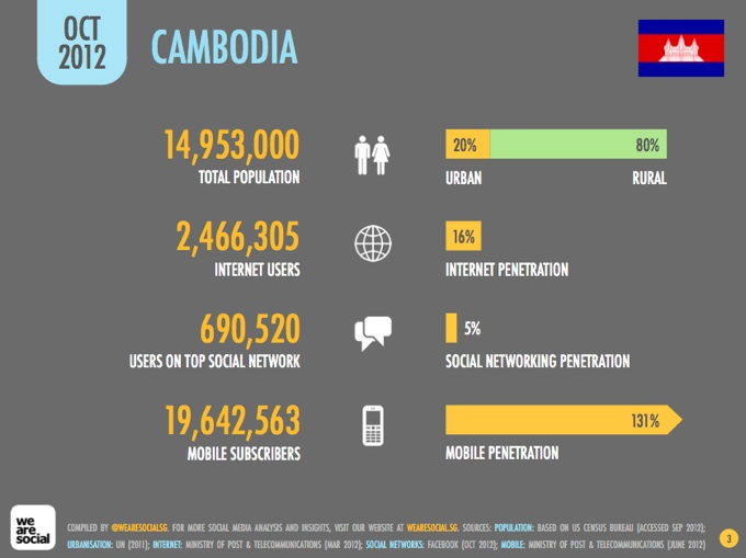 Cambodia mobile and internet users 2012 - pic1