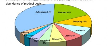 China daily deals market share 2012