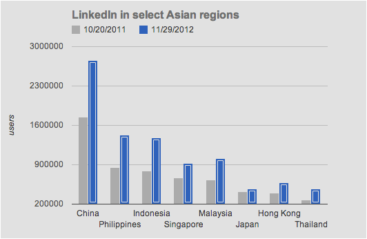according to LinkedIn's ad tool, approximate