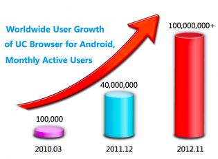 UCweb-chart