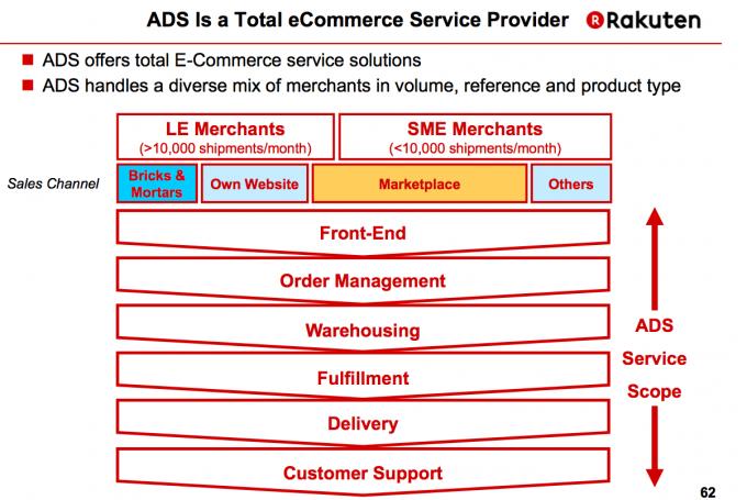 ads-service-scope