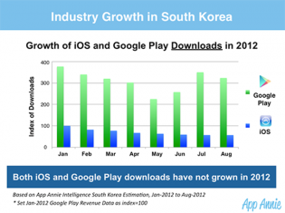 korea ios google play