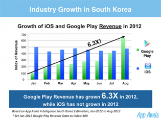 google play growth