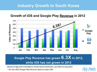 google play growth