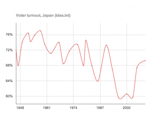 voter turnout japan