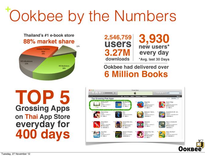 ookbee-stats