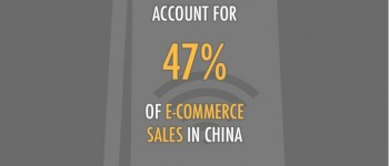 China ecommerce shopping stats 2013