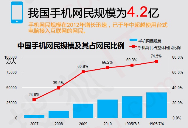 China internet users stats for 2012 - mobile web