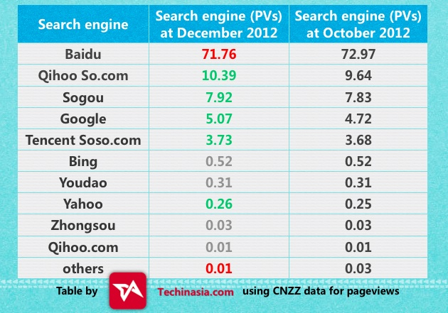 China search engine market share, December 2012